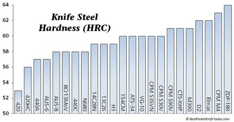 heat treating 154cm steel chart hardness forge time