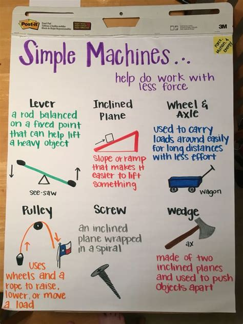simplicity science simple machines anchor chart physical science