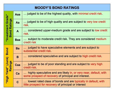 the intern rating high yield investment definition