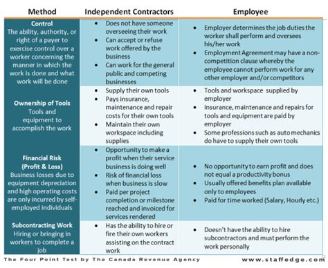 employee or independent contractor checklist template the staffing edge independent contractors