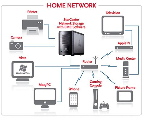 Home Network Design With Nas Ix2 Home Network Diagram Iomega Nordic Flickr