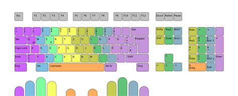 layout in wikipedia file qwertz 10finger layout svg wikimedia commons