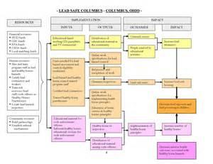 logic model template health cdc lead 2009 hsph program evaluation columbus ohio