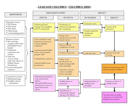 Cdc Lead 2009 Hsph Program Evaluation Columbus Ohio Logic Model Lead Safety Program Template