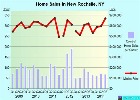 new rochelle new york ny profile population maps