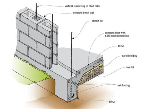 concrete block building plans foundation walls branz renovate