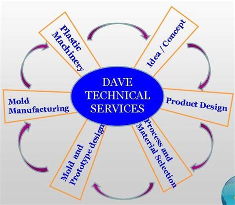 Sies Mba Admission Process by Dave Technical Services Dave Technical Services Dts