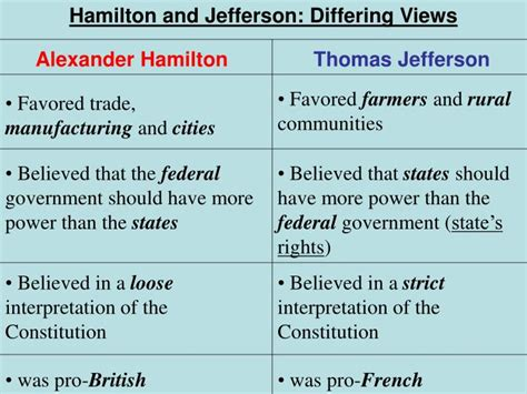 Similiar thomas jefferson and alexander hamilton chart keywords ppt thomas jefferson powerpoint presentation id2588602 ccuart