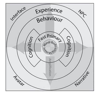 design framework journal article a conceptual affective design framework for the use of