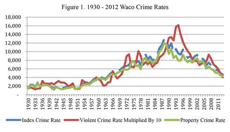 Crime And Essay Ideas by Thesis Crime Rate Homework Writing Service Efessayjmfy