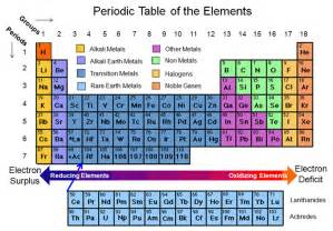 periodic table of elements sections trentonstevens21