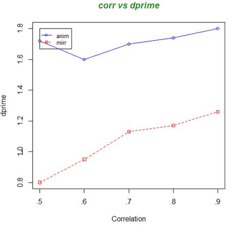 how to make a graph with axes with plot how to do i label my y axis and make a simple
