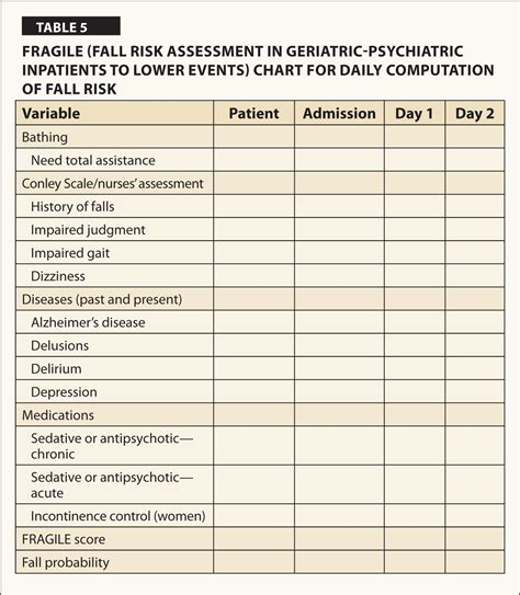 Fall Risk Assessment In Geriatric Psychiatric Inpatients To Lower Events Fragile Bed Rail Risk Assessment Template