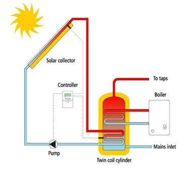 solar thermal diagram solar thermal uses the sun s energy to create free