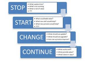 start stop continue template websitein10