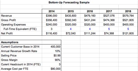 sle cash flow projection for a construction bid how to forecast your company s financials like a pro
