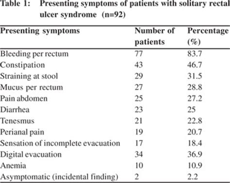Digital Evacuation Of Stool by Solitary Rectal Ulcer Clinical Endoscopic