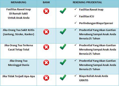 Ilustrasi Perhitungan Tabungan Pendidikan Anak tabungan agen asuransi prudential jombang