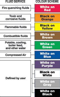 ansi pipe marker regulations