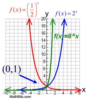 Domain Range Exponential Functions