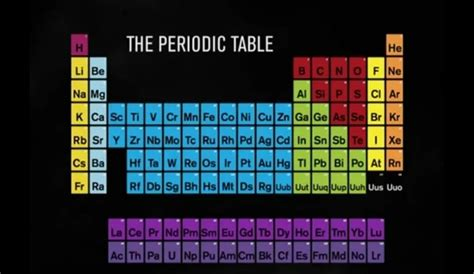 Periodic Table Patterns by Periodic Table Of Elements Cross Stitch Hugs Are