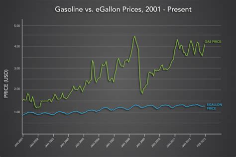 Electric Car Vs Petrol Car Price The Egallon How Much Cheaper Is It To Drive On