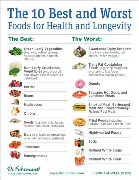 10 best foods 10 best and worst foods health longevity ayurveda
