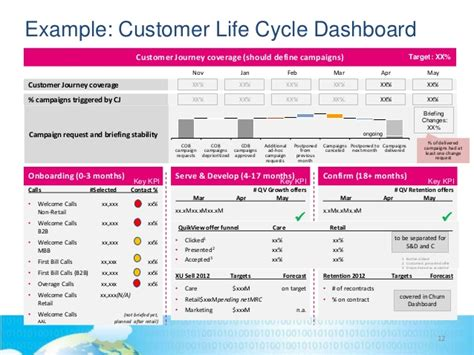 t mobile kiss churn goodbye with data driven campaign