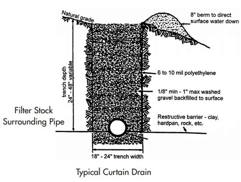curtain drain construction evaluating a building lot slope soils drainage radon