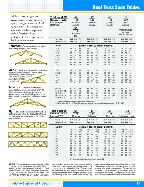 roof truss span tables images frompo roof trusses