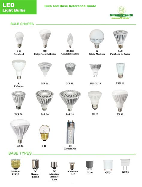 Light Bulb Sizes Types Shapes Color Temperatures Different Types Of Led Light Bulbs