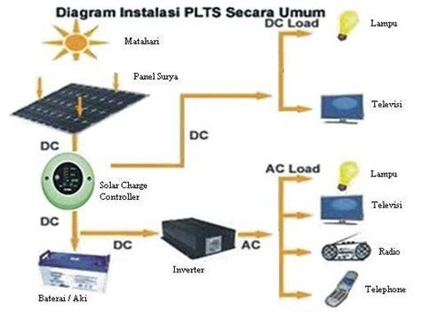 Water Heater Energi Matahari armand pembangkit listrik tenaga surya