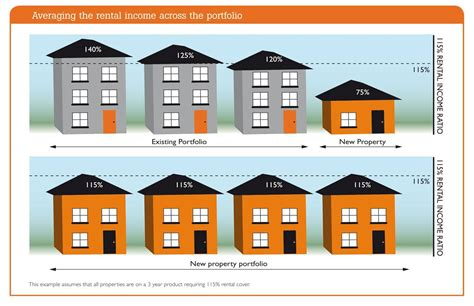 house appraisal for mortgage buy to let property portfolio mortgages get portfolio mortgage advice from go direct
