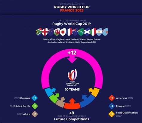 qualification process set  rugby world cup