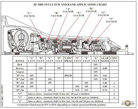 4r100 valve diagram re5r05a valve diagram nissan valve elsavadorla