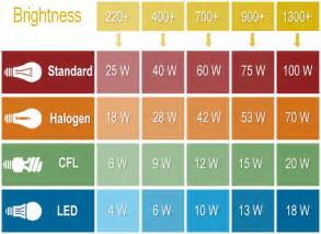 led light bulb conversion chart lumens to watts conversion chart for led bulbs the