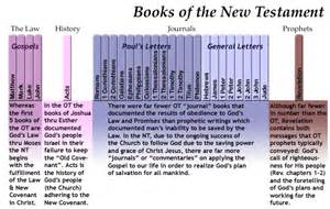 new testament overview organization of the books page 2
