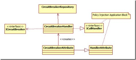 enterprise integration patterns circuit breaker circuit breaker pattern aop style