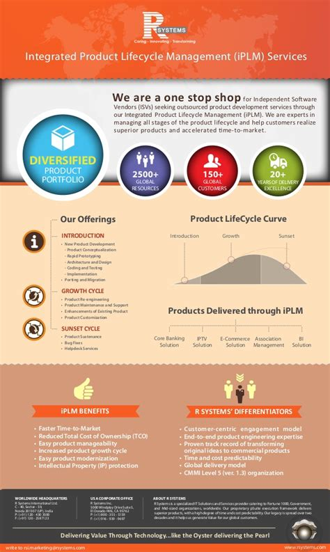 design services ltd a day in the life of a designer r systems iplm and software development lifecycle