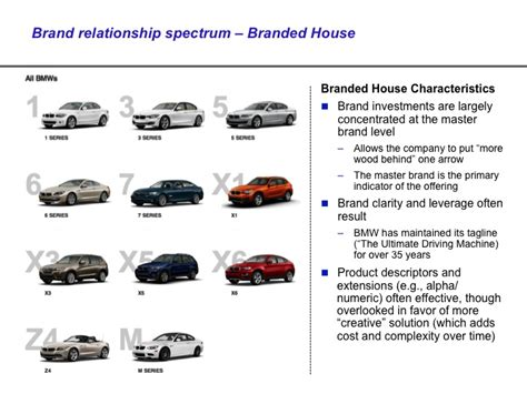 bmw customer relations brand architecture exles equibrand marketing