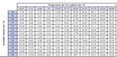 Humidité Ideale Dans Une Maison by Pourcentage D Humidit Idal Dans Une Maison Top Humidite