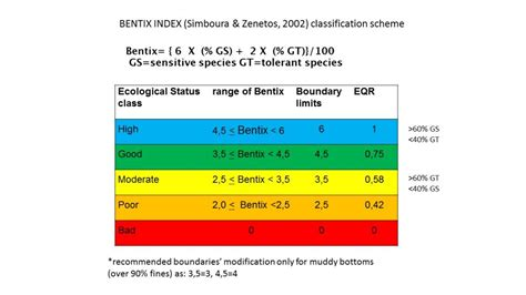 design elements for quality assessment hcmr hellenic centre for marine research the bentix index