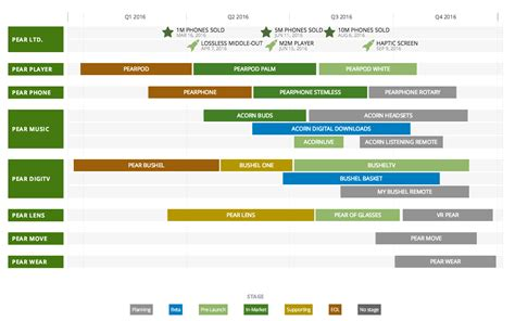 custom roadmap software information design pinterest