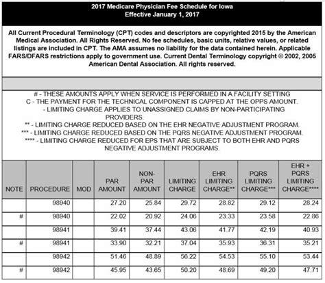 Fee Schedule Medicare Fee Schedule Template Supplement Schedule Template