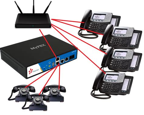 ip systems considering ip pbx phone systems yeastar philippines