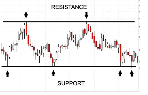 how can you tell the resistance of a resistor support and resistance trading support and resistance price levels