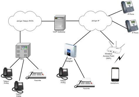contoh laporan voip jaringan komunikasi