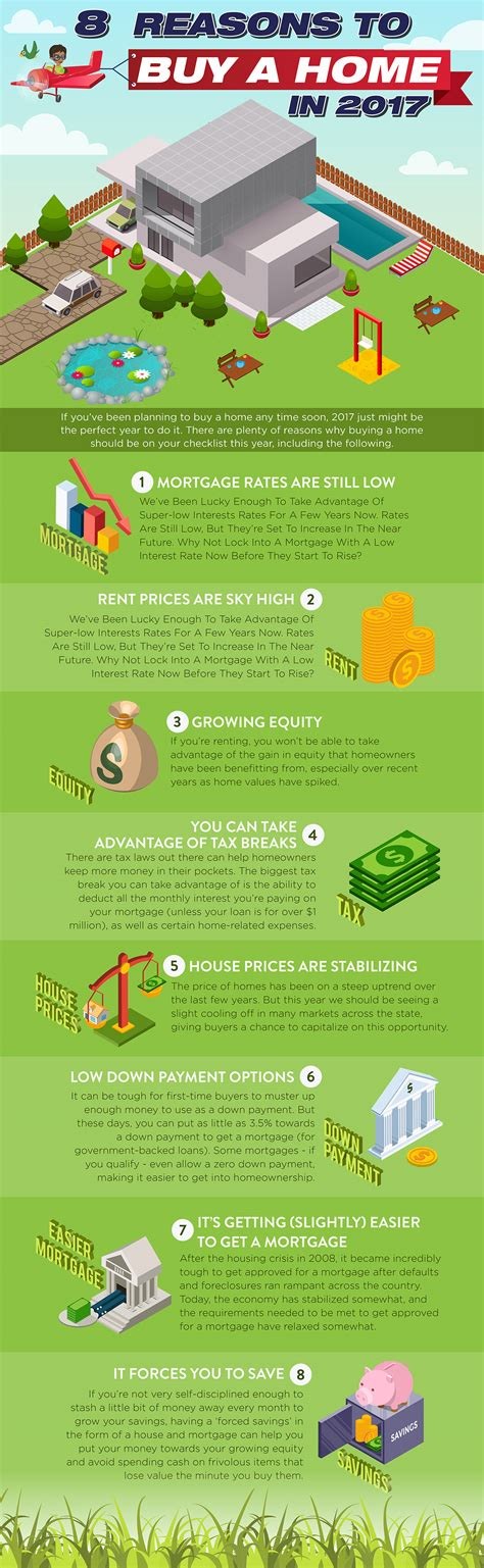 share to buy houses infographic 8 reasons to buy a home in 2017 aviara real estate