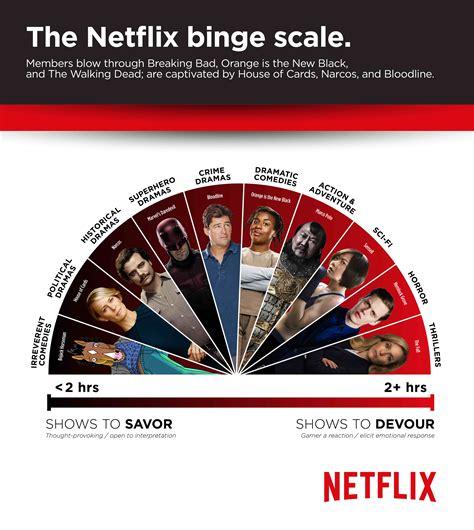 Netflix Gift Card Germany - netflix binge new binge scale reveals tv series we devour and those we savor
