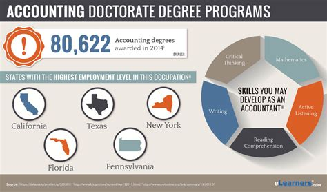 Business Doctoral Programs 5 by 2018 Phd In Accounting Programs Accounting Phd